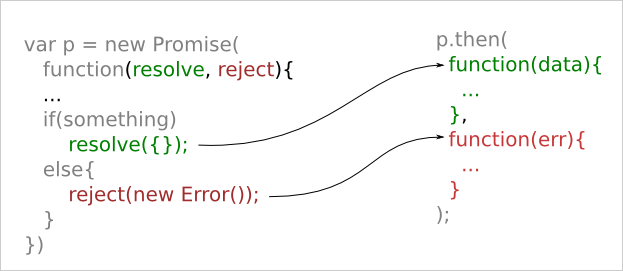 Visualizing JavaScript Promises