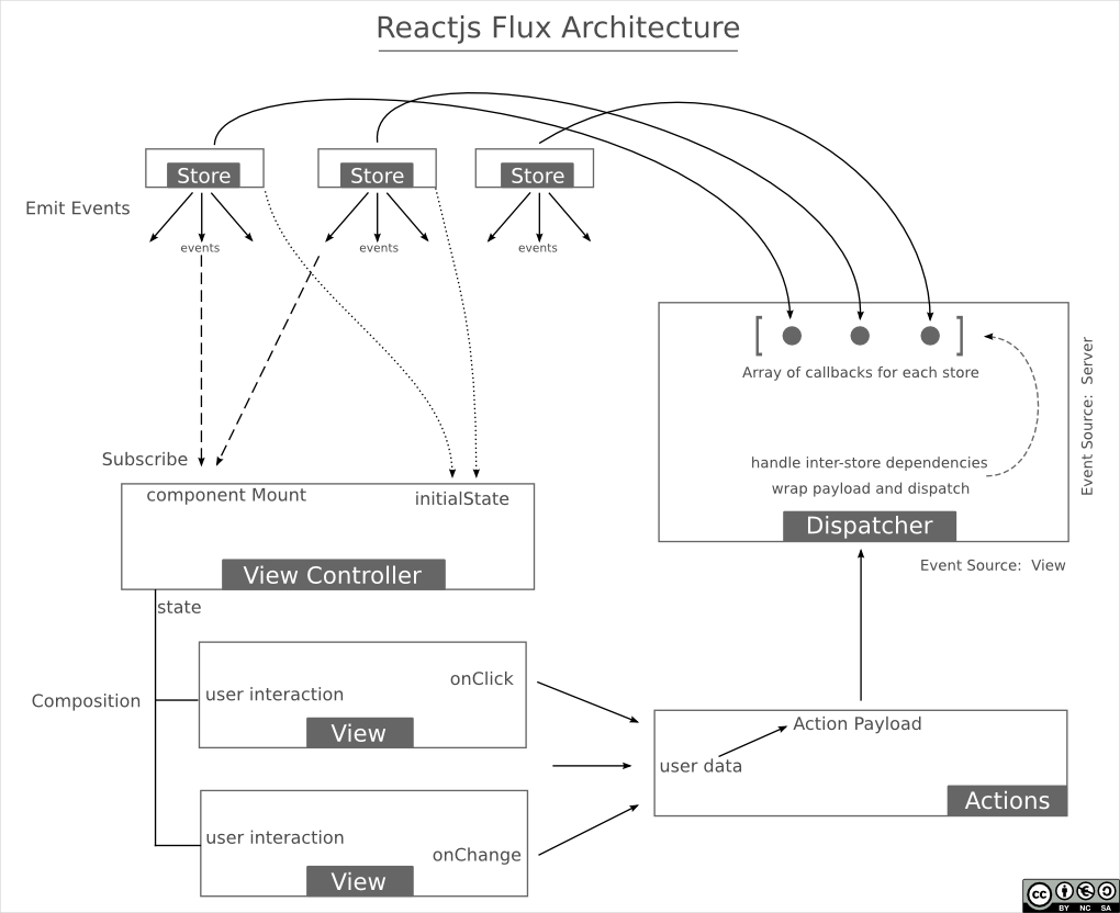 reactjs flux architecture