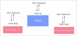 2_nginx_with_apps-min