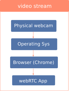 Automated testing of webcam / video feeds in webRTC application